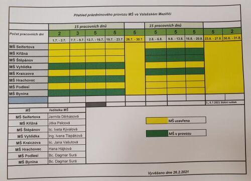 ORGANIZACE prázdninového provozu MŠ Štěpánov, srpen 2021, ZÁJEM nahlásit ve třídách do 21.5.2021 popř. email MŠ Štěpánov